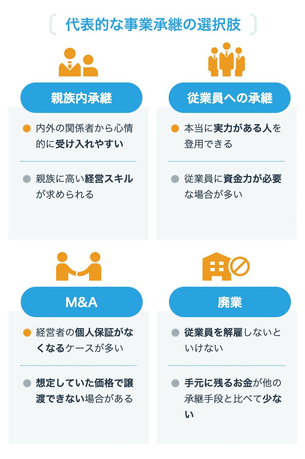 M&A(買収)のストラクチャー(選択肢「親族内承継」「従業員への承継」「M&A契約」「廃業」)