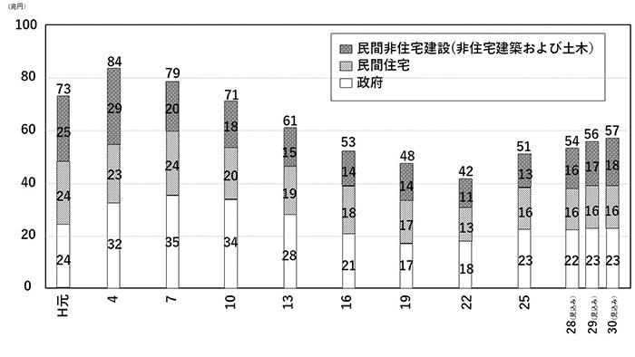 建設業界の売上推移(建設投資の推移)グラフ