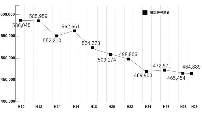 建設許可業者数の推移グラフ