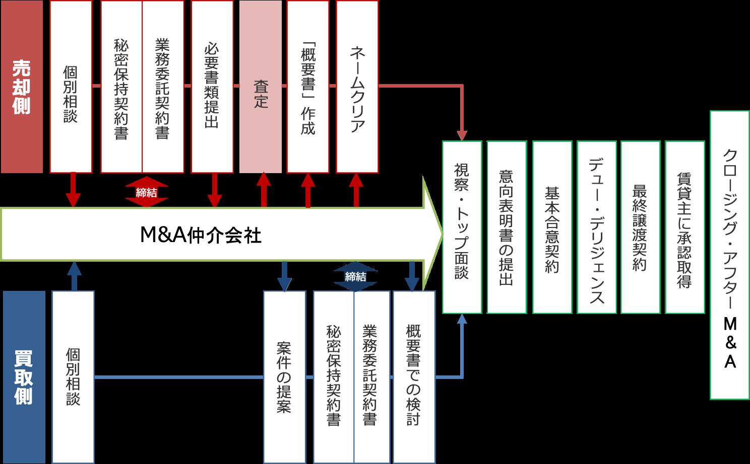 M&Aの流れの図