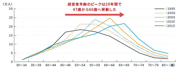 年代別に見た中小企業の経営者年齢の分布