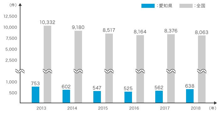 05_全国・愛知県の倒産件数
