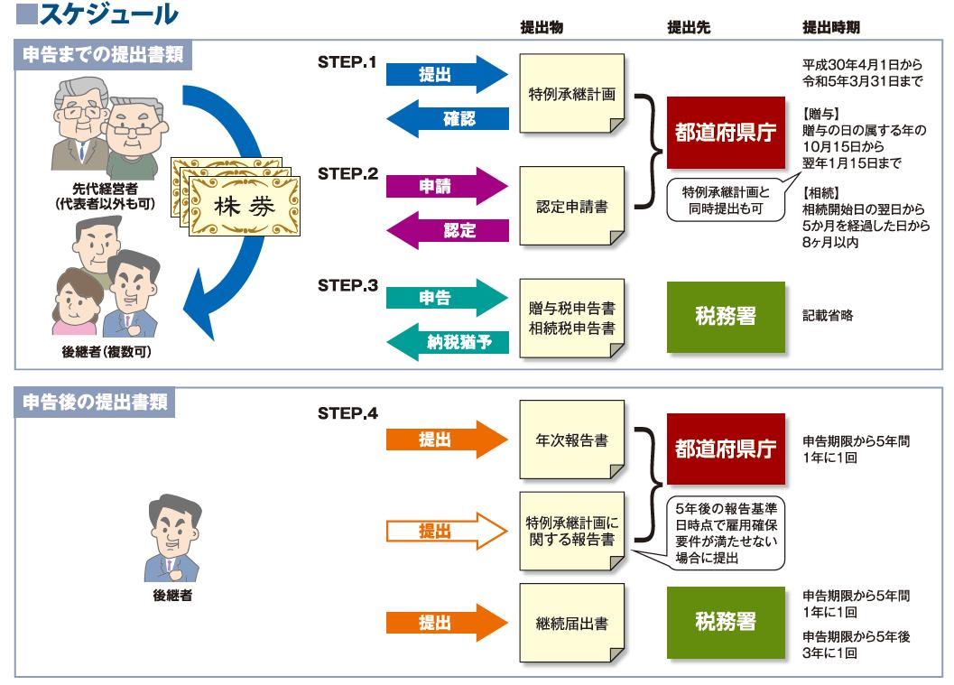 経営承継円滑化法のスケジュール
