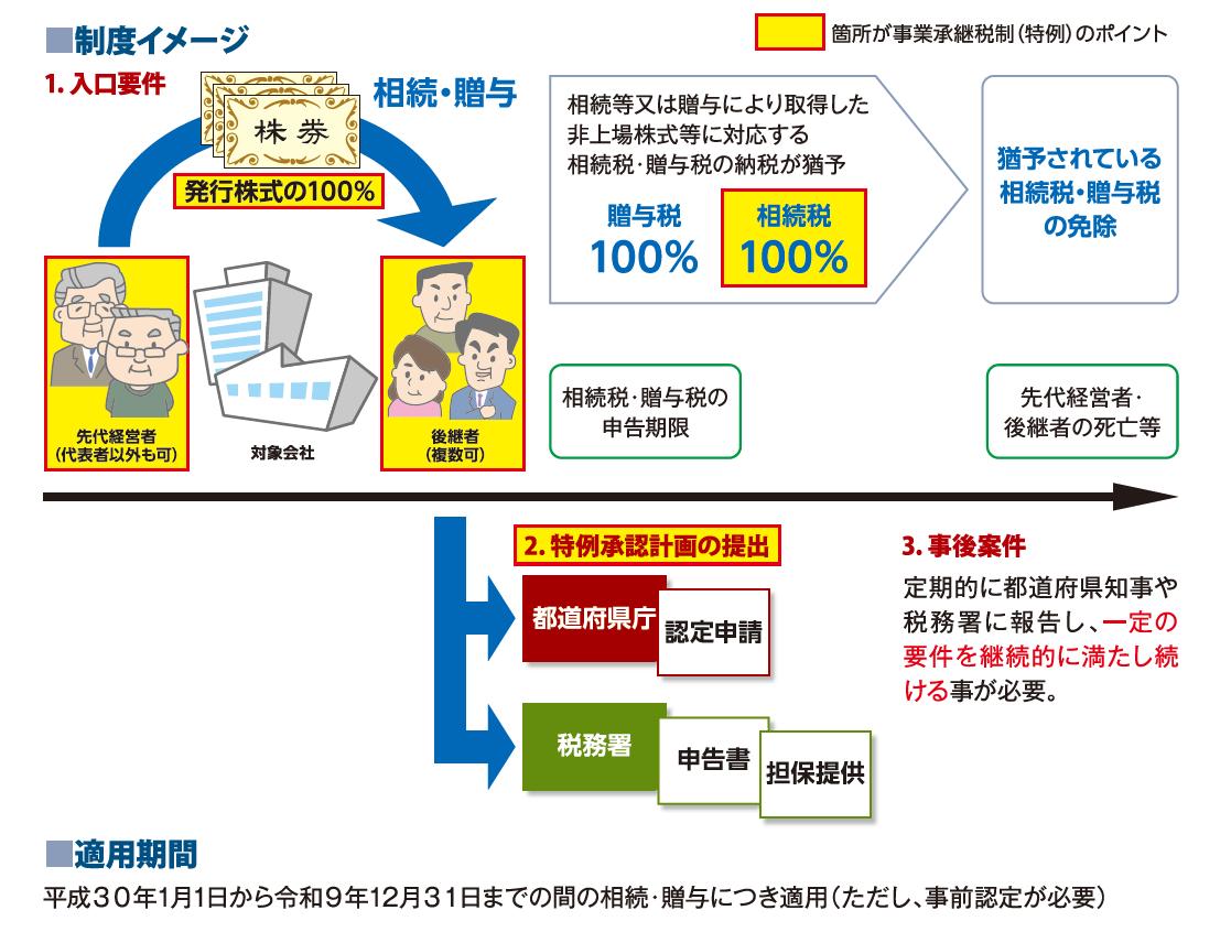 経営承継円滑法の制度イメージ