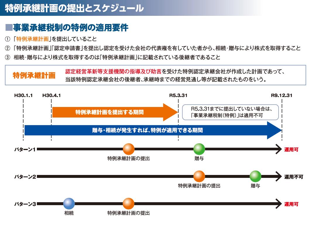 特例承継計画の提出とスケジュール