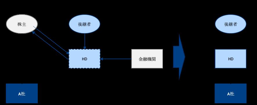 持株会社方式による事業承継の手順